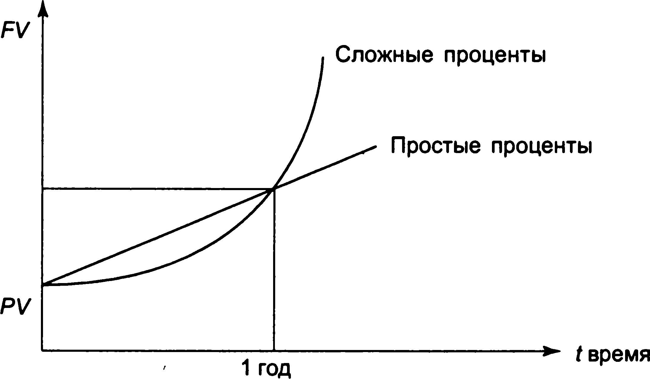 График доходности сложных процентов в сравнении с простыми