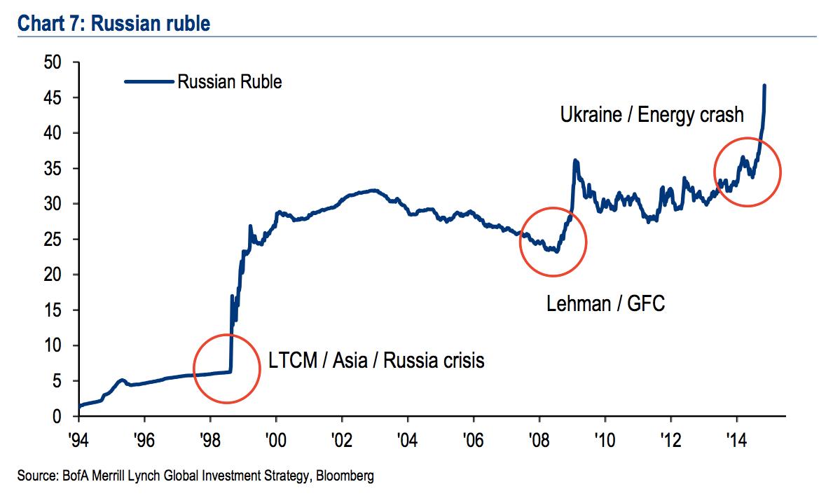 График обесценивая рубля