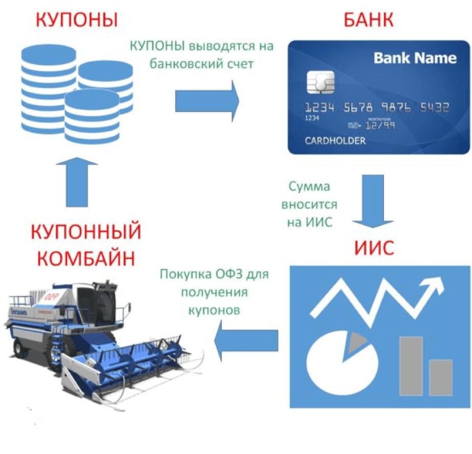 Схема работы инвестиционного капитала по облигационной стратегии «Комбайн».