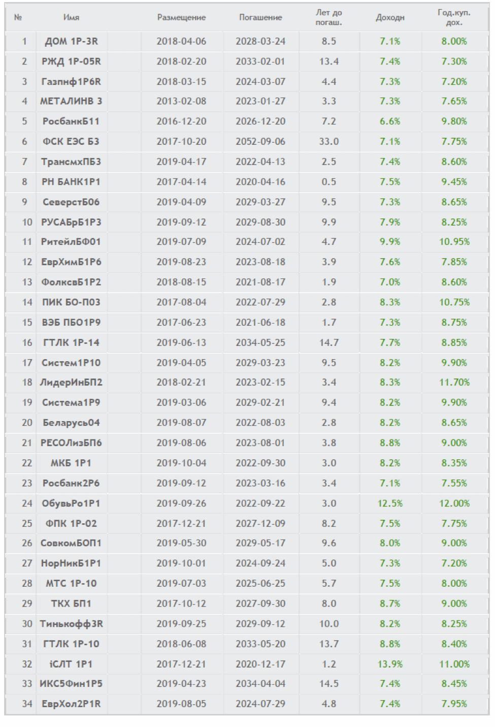 Список облигаций на Московской бирже, пригодных для использования в стратегии «Лестница»