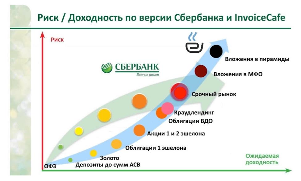 Сравнительная доходность инвестиционных инструментов и облигаций