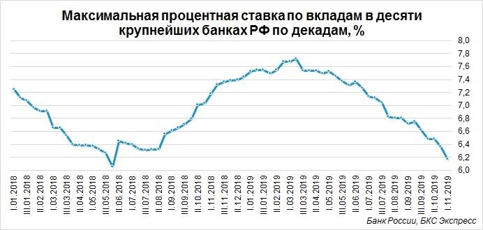 Максимальная процентная ставка по вкладам в банках