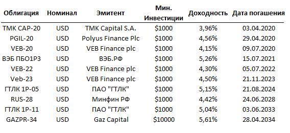Наиболее ликвидные еврооблигации на ММВБ