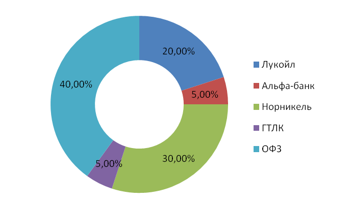 Диаграмма портфеля еврооблигаций