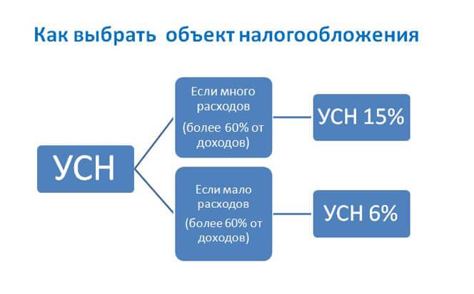 разные объекты налогообложения ИП операций с облигациями