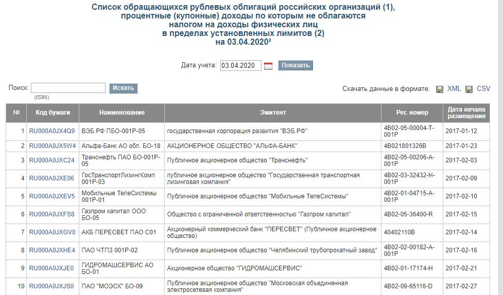 список корпоративных облигаций, освобожденных от НДФЛ