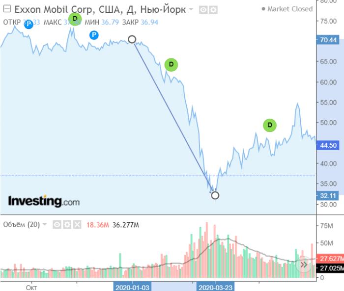 Снижение цен на нефть
