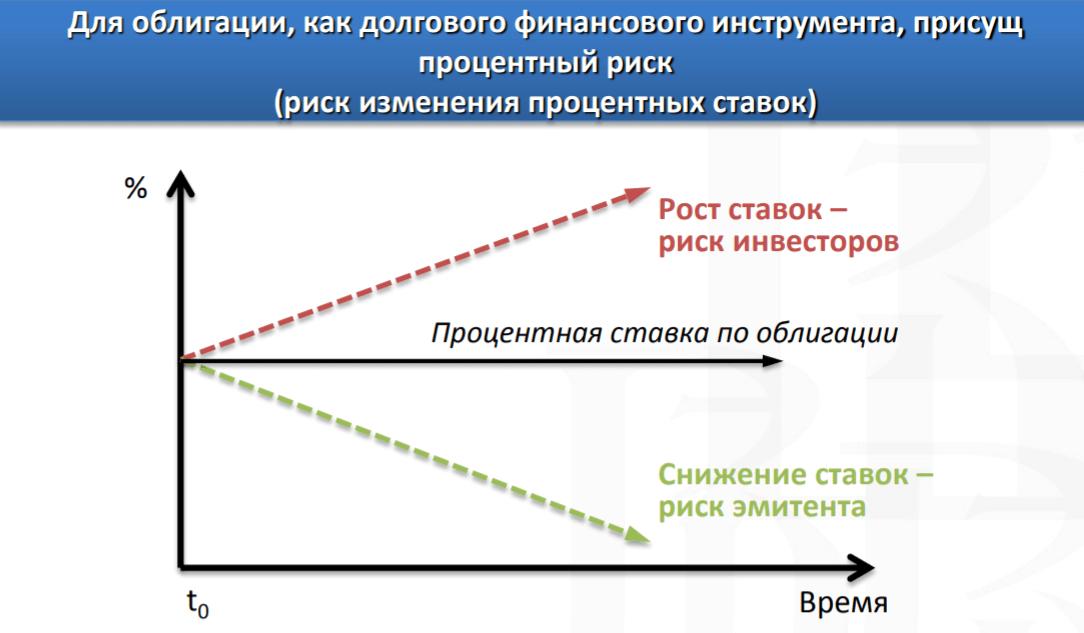 Изменение цены ОФЗ общая