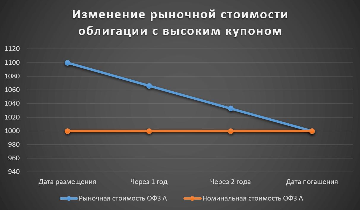 Изменение рыночной стоимости