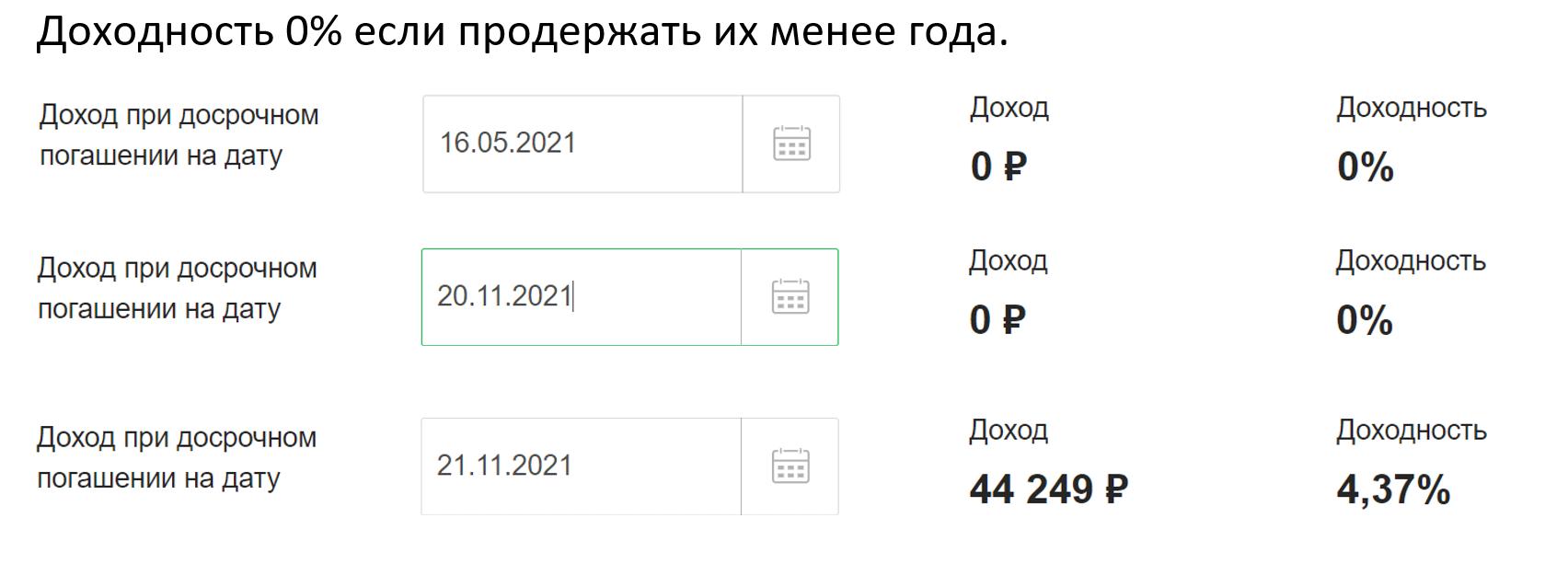 Минусы ОФЗ-Н