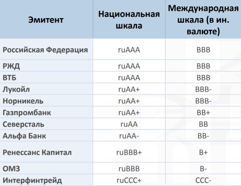Национальная шкала ОФЗ общая