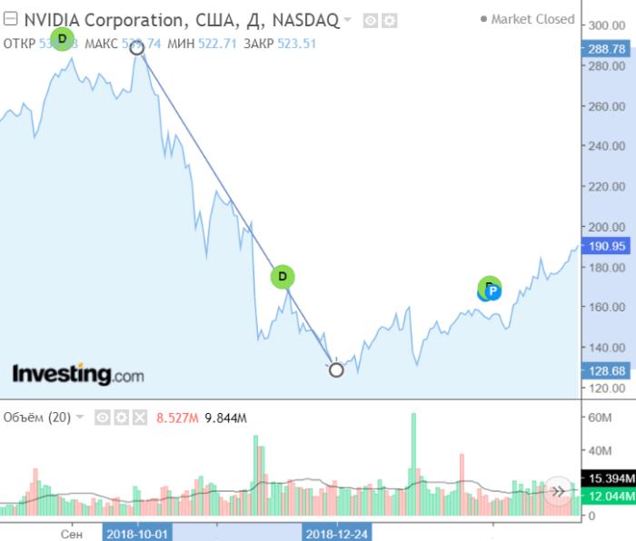 NVIDIA акции