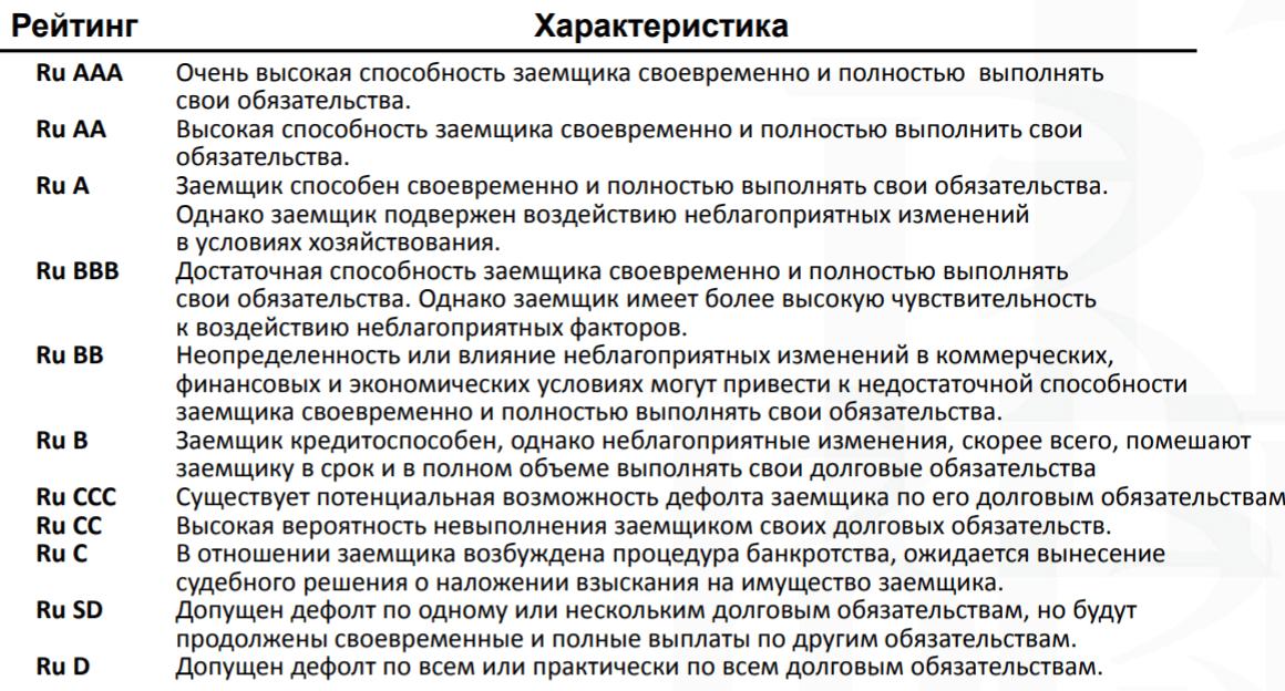 Рейтинг ОФЗ общая