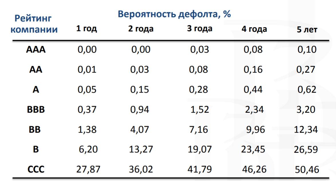 Вероятность дефолта ОФЗ общая