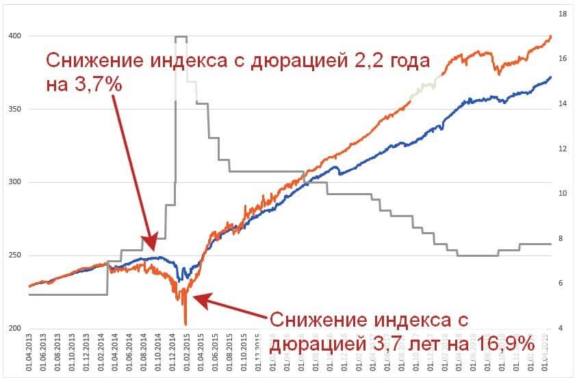 Снижение индекса с дюрацией