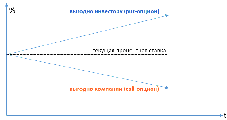 Call-оферта